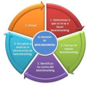 etapas benchmarking